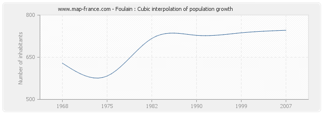 Foulain : Cubic interpolation of population growth