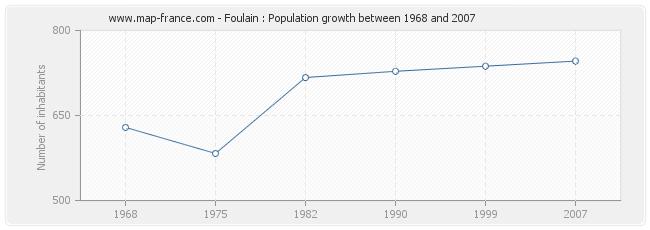 Population Foulain