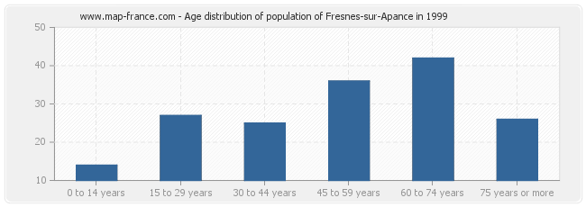 Age distribution of population of Fresnes-sur-Apance in 1999