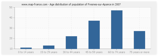 Age distribution of population of Fresnes-sur-Apance in 2007