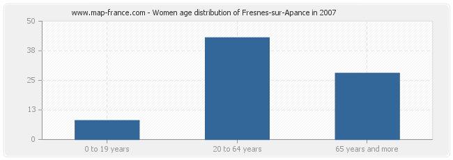 Women age distribution of Fresnes-sur-Apance in 2007