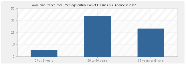 Men age distribution of Fresnes-sur-Apance in 2007