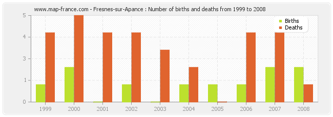 Fresnes-sur-Apance : Number of births and deaths from 1999 to 2008