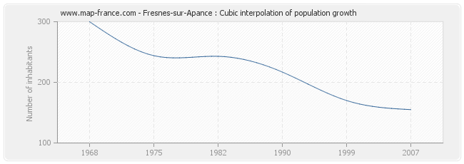 Fresnes-sur-Apance : Cubic interpolation of population growth