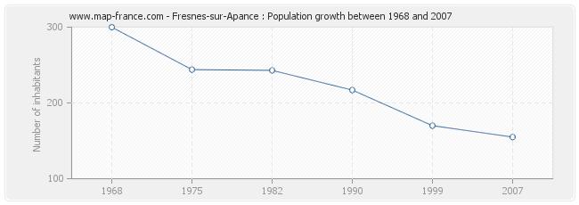 Population Fresnes-sur-Apance