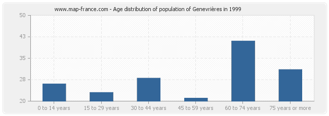 Age distribution of population of Genevrières in 1999