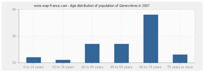 Age distribution of population of Genevrières in 2007