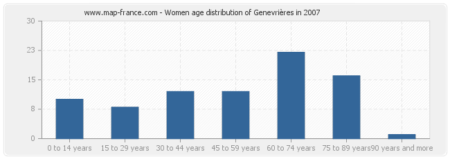Women age distribution of Genevrières in 2007