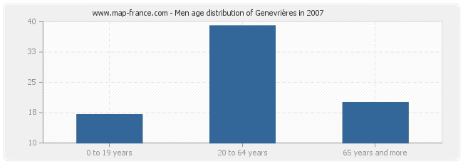 Men age distribution of Genevrières in 2007