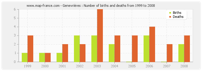 Genevrières : Number of births and deaths from 1999 to 2008