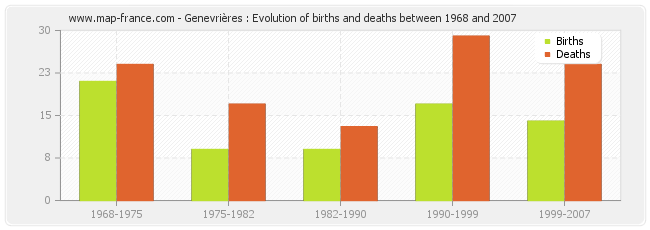 Genevrières : Evolution of births and deaths between 1968 and 2007