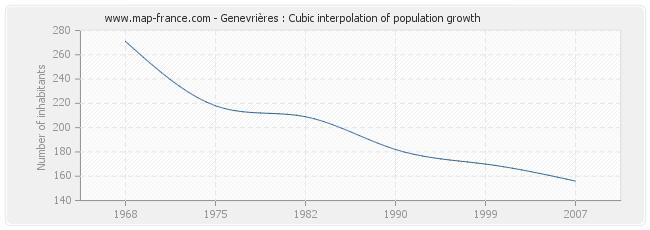 Genevrières : Cubic interpolation of population growth