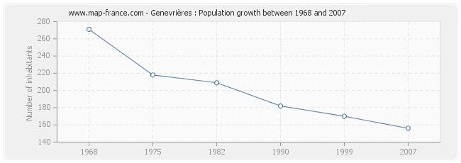 Population Genevrières