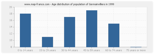 Age distribution of population of Germainvilliers in 1999