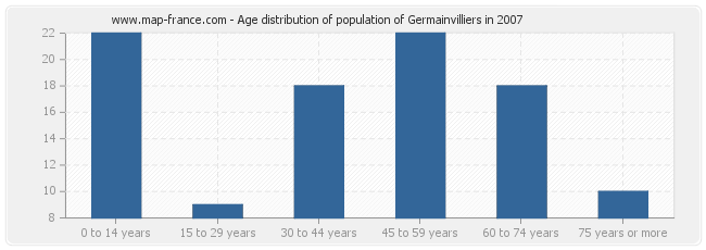 Age distribution of population of Germainvilliers in 2007