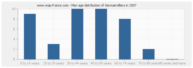 Men age distribution of Germainvilliers in 2007