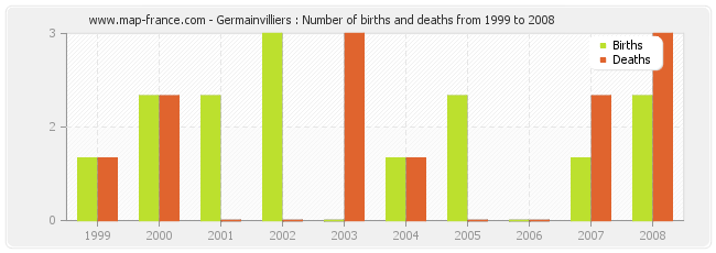Germainvilliers : Number of births and deaths from 1999 to 2008