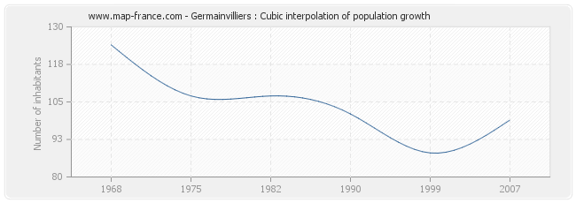 Germainvilliers : Cubic interpolation of population growth