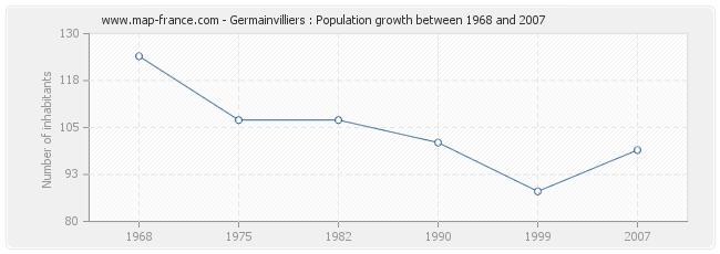 Population Germainvilliers