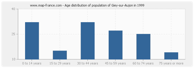 Age distribution of population of Giey-sur-Aujon in 1999