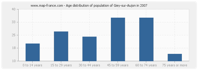 Age distribution of population of Giey-sur-Aujon in 2007