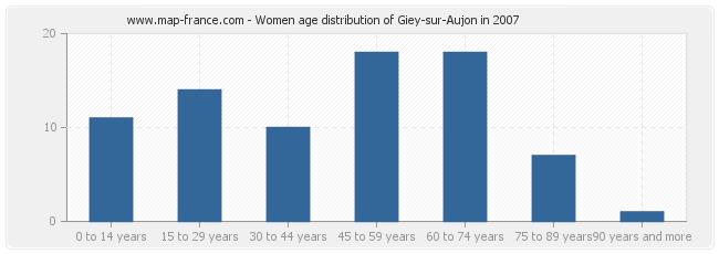 Women age distribution of Giey-sur-Aujon in 2007
