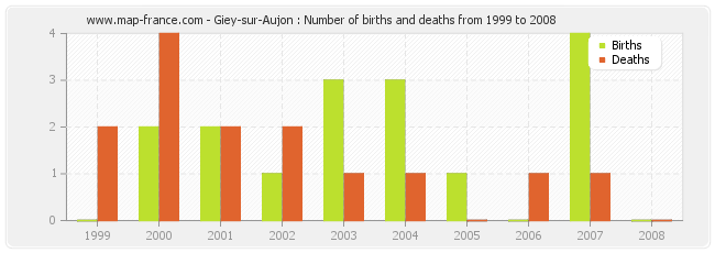 Giey-sur-Aujon : Number of births and deaths from 1999 to 2008