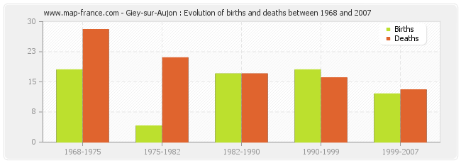 Giey-sur-Aujon : Evolution of births and deaths between 1968 and 2007