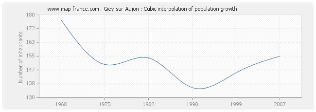 Giey-sur-Aujon : Cubic interpolation of population growth