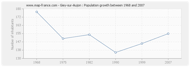 Population Giey-sur-Aujon