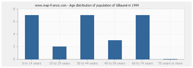 Age distribution of population of Gillaumé in 1999