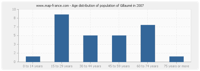 Age distribution of population of Gillaumé in 2007