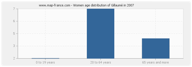 Women age distribution of Gillaumé in 2007