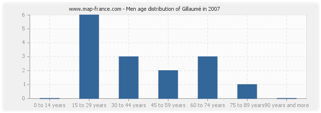 Men age distribution of Gillaumé in 2007