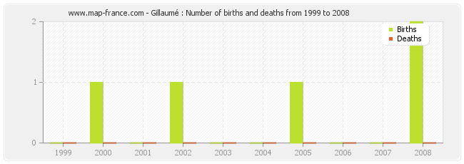 Gillaumé : Number of births and deaths from 1999 to 2008