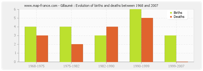 Gillaumé : Evolution of births and deaths between 1968 and 2007