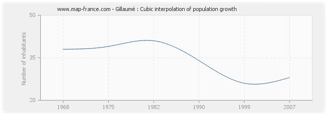 Gillaumé : Cubic interpolation of population growth