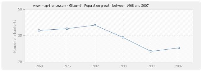 Population Gillaumé