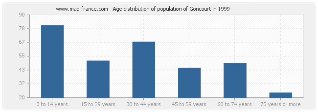 Age distribution of population of Goncourt in 1999