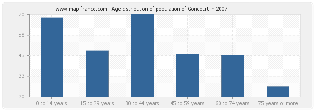 Age distribution of population of Goncourt in 2007
