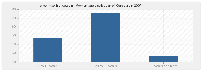 Women age distribution of Goncourt in 2007