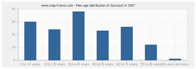Men age distribution of Goncourt in 2007