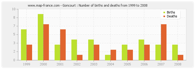 Goncourt : Number of births and deaths from 1999 to 2008