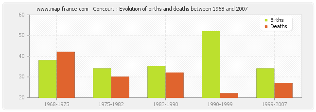 Goncourt : Evolution of births and deaths between 1968 and 2007