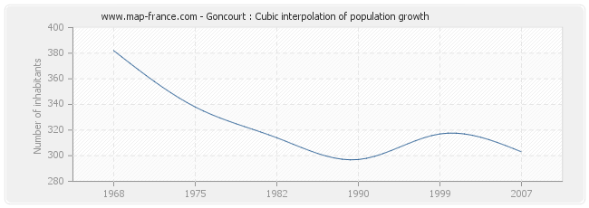 Goncourt : Cubic interpolation of population growth