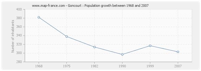 Population Goncourt