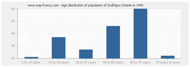 Age distribution of population of Graffigny-Chemin in 1999