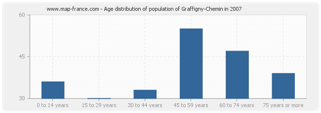 Age distribution of population of Graffigny-Chemin in 2007