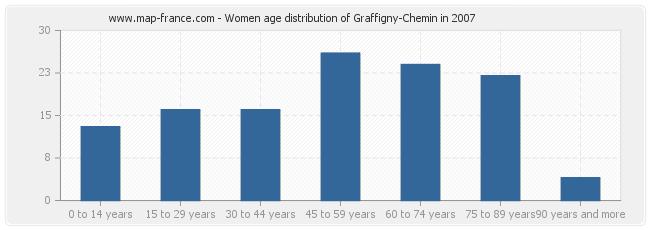 Women age distribution of Graffigny-Chemin in 2007