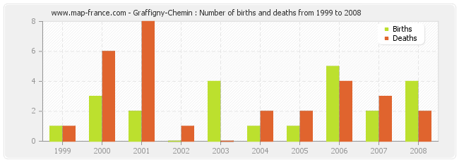 Graffigny-Chemin : Number of births and deaths from 1999 to 2008